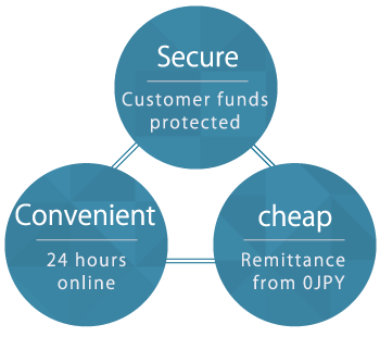 our three advantages